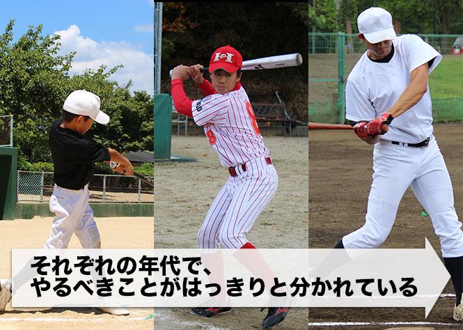 小→中→高の図